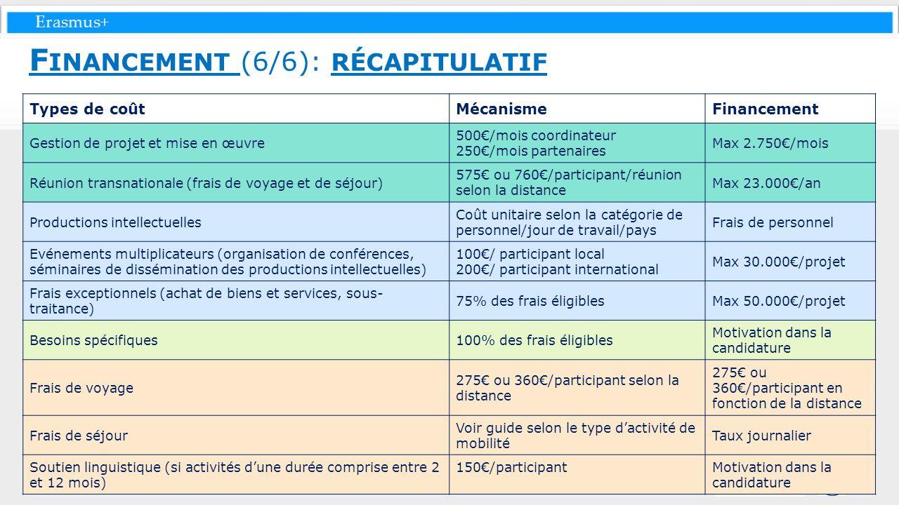 Financement (6/6): récapitulatif