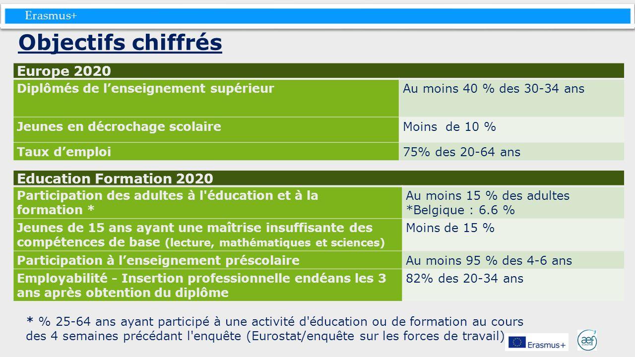 Objectifs chiffrés Europe 2020 Education Formation 2020