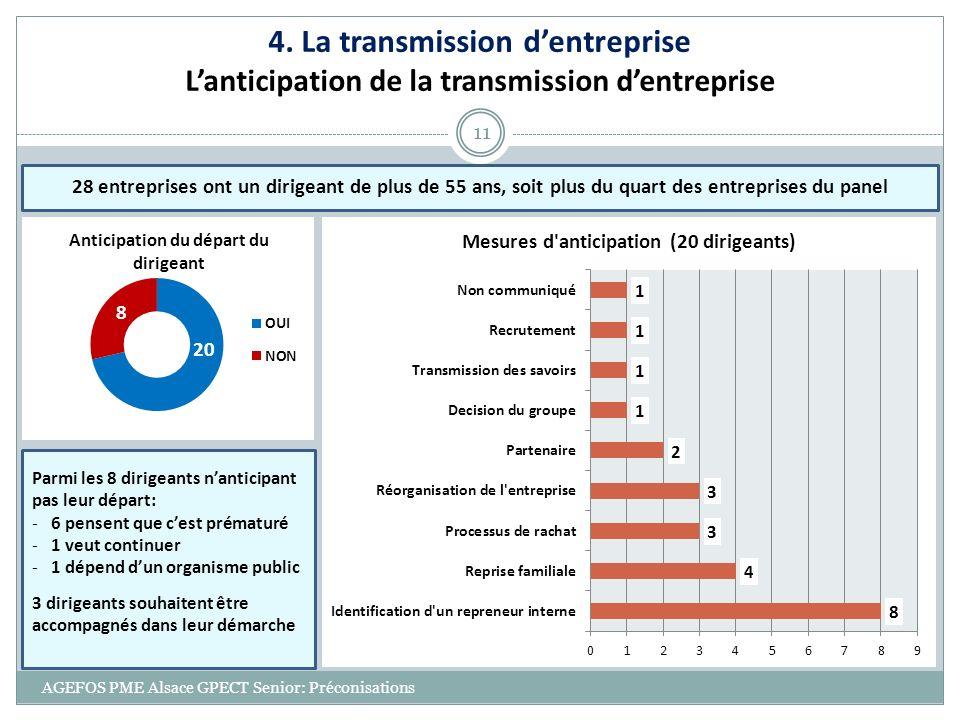 4. La transmission d'entreprise L'anticipation de la transmission d'entreprise
