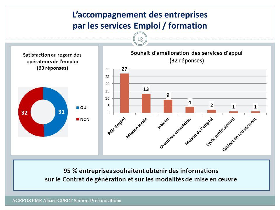 L'accompagnement des entreprises par les services Emploi / formation