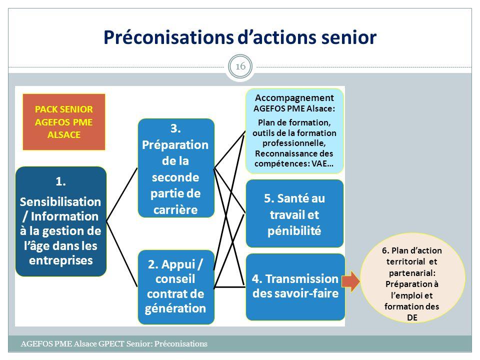 Préconisations d'actions senior