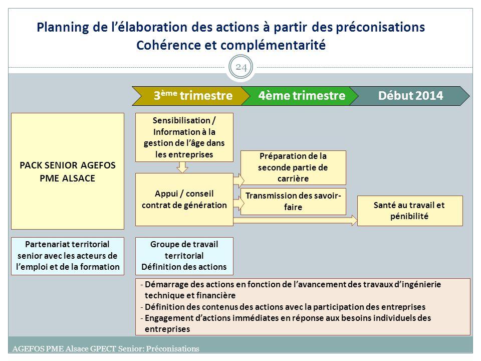 Planning de l'élaboration des actions à partir des préconisations Cohérence et complémentarité