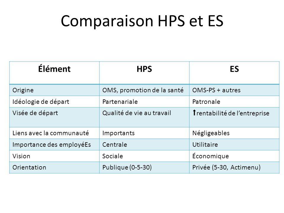 Comparaison HPS et ES Élément HPS ES Origine