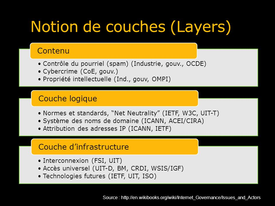 Notion de couches (Layers)