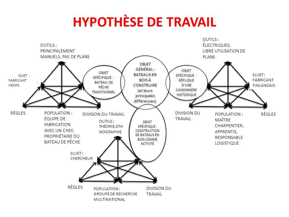 HYPOTHÈSE DE TRAVAIL OUTILS : ÉLECTRIQUES, LIBRE UTILISATION DE PLANS