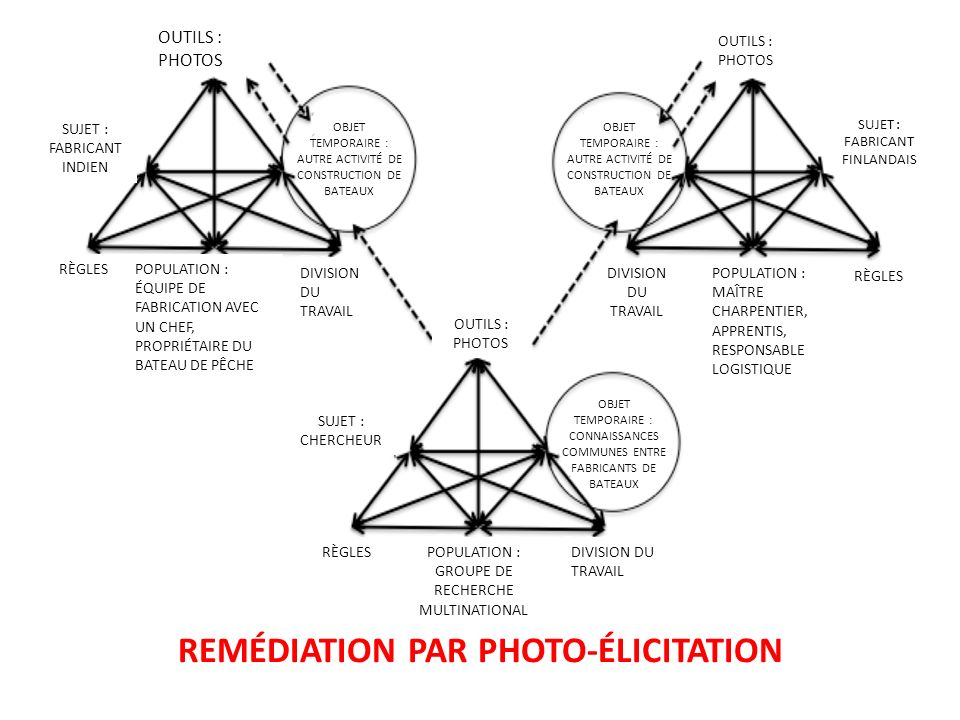 REMÉDIATION PAR PHOTO-ÉLICITATION