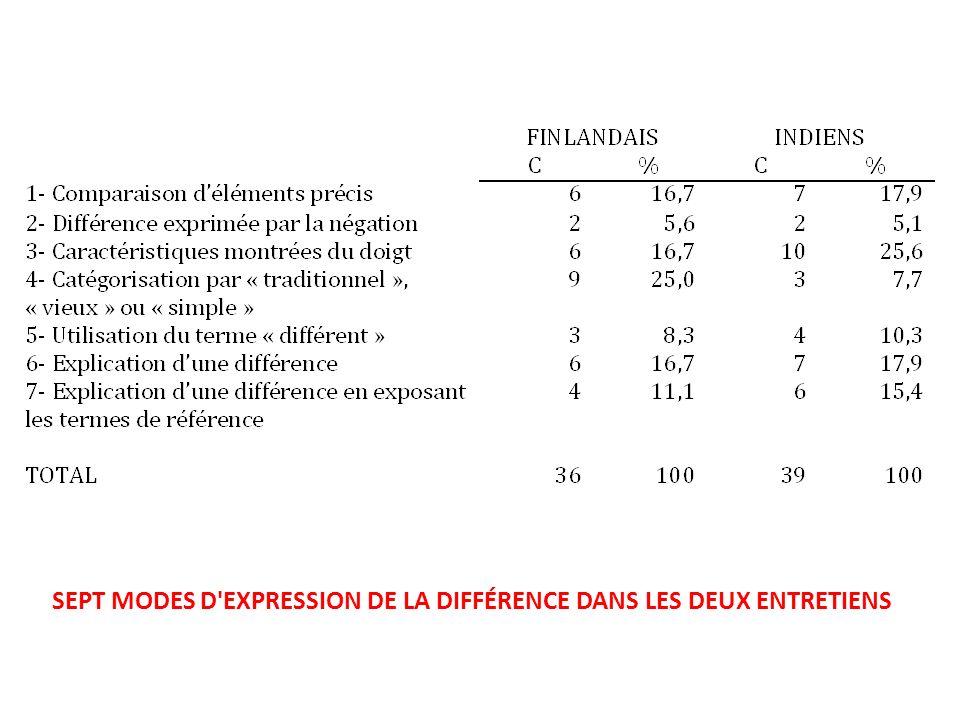 SEPT MODES D EXPRESSION DE LA DIFFÉRENCE DANS LES DEUX ENTRETIENS