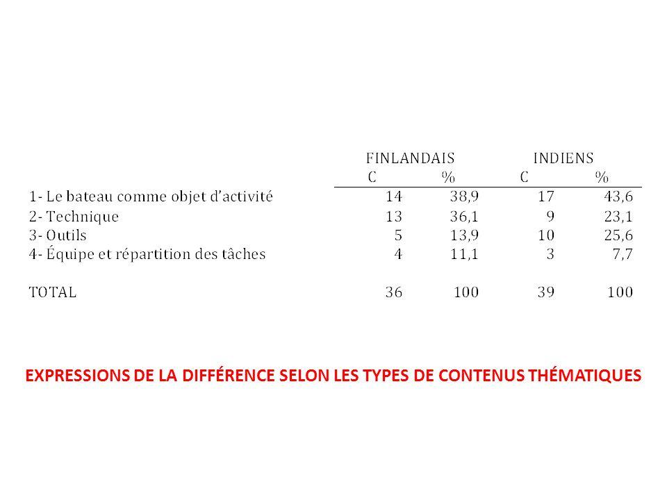 EXPRESSIONS DE LA DIFFÉRENCE SELON LES TYPES DE CONTENUS THÉMATIQUES