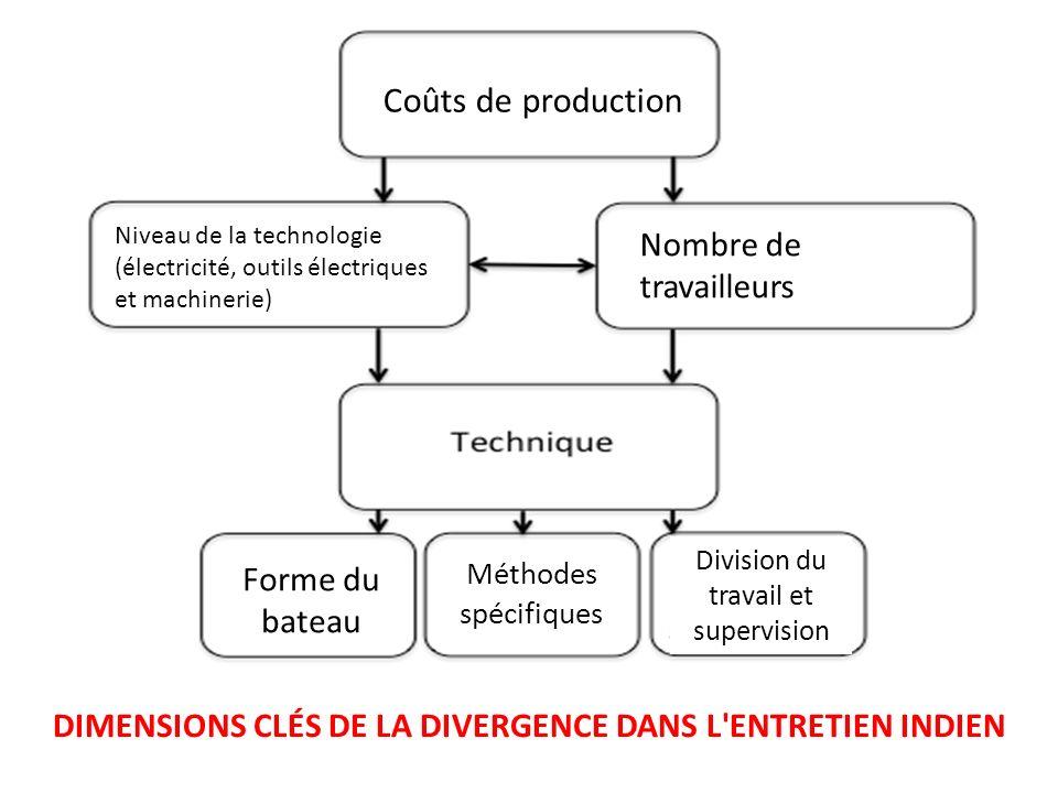 DIMENSIONS CLÉS DE LA DIVERGENCE DANS L ENTRETIEN INDIEN
