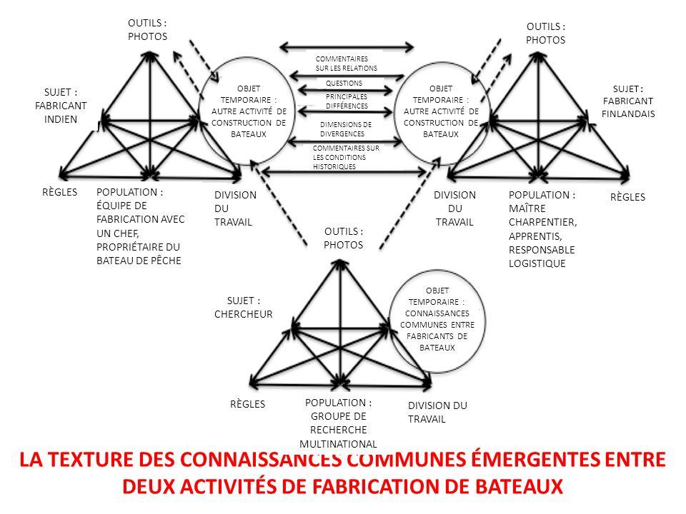 LA TEXTURE DES CONNAISSANCES COMMUNES ÉMERGENTES ENTRE
