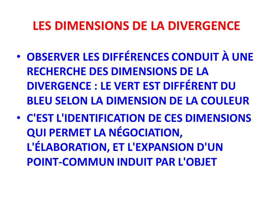 LES DIMENSIONS DE LA DIVERGENCE