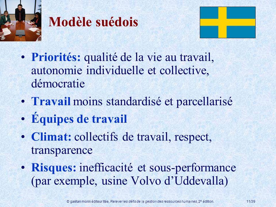 Modèle suédois Priorités: qualité de la vie au travail, autonomie individuelle et collective, démocratie.