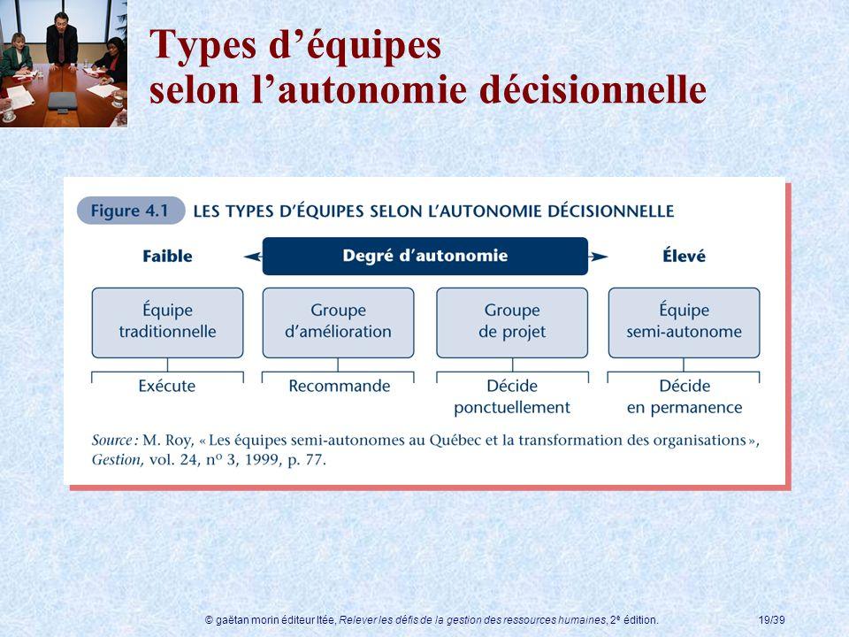 Types d'équipes selon l'autonomie décisionnelle