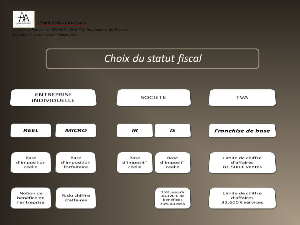 Choix du statut fiscal SELARL BERSOT AVOCATS ENTREPRISE INDIVIDUELLE