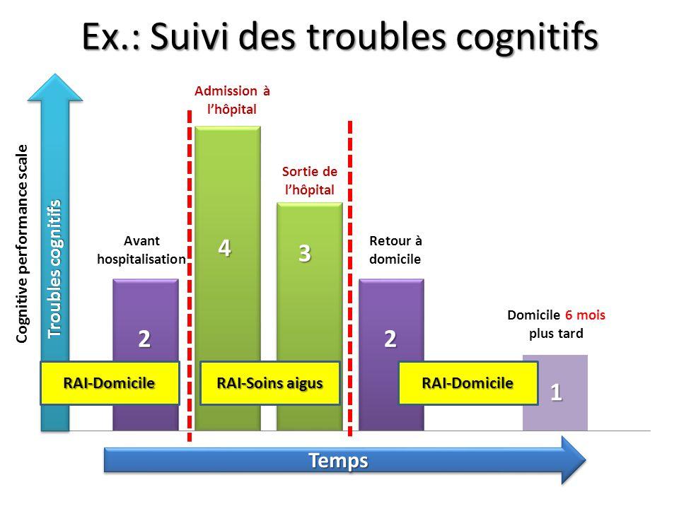 Ex.: Suivi des troubles cognitifs