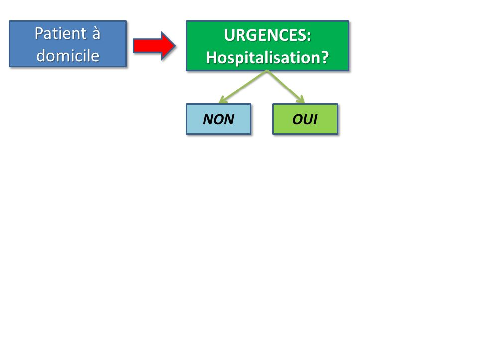 URGENCES: Hospitalisation