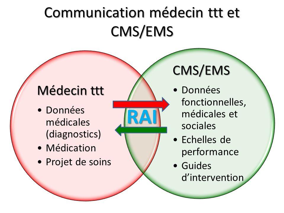 Communication médecin ttt et CMS/EMS