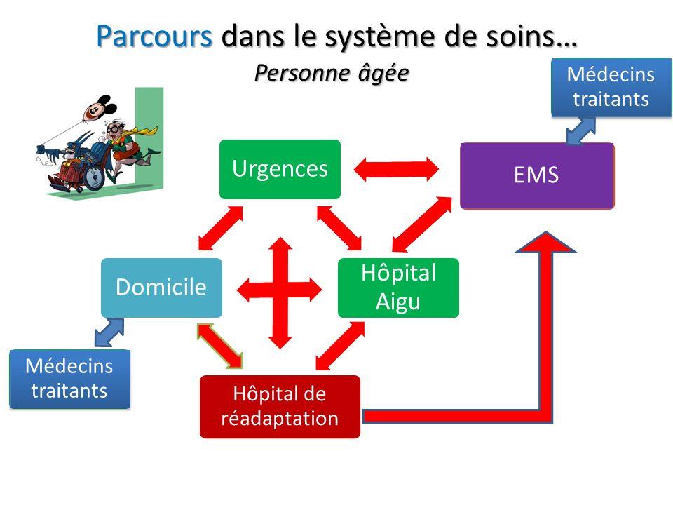 Parcours dans le système de soins…