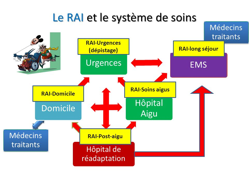 Le RAI et le système de soins