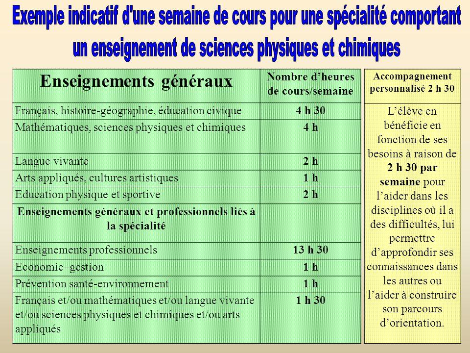 un enseignement de sciences physiques et chimiques