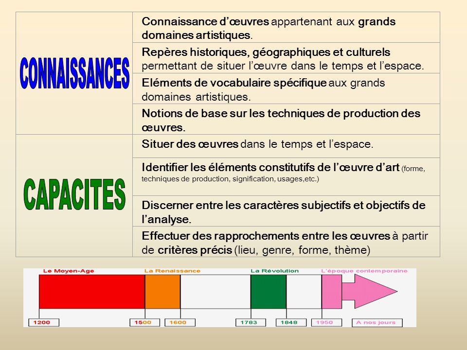 CONNAISSANCES CAPACITES