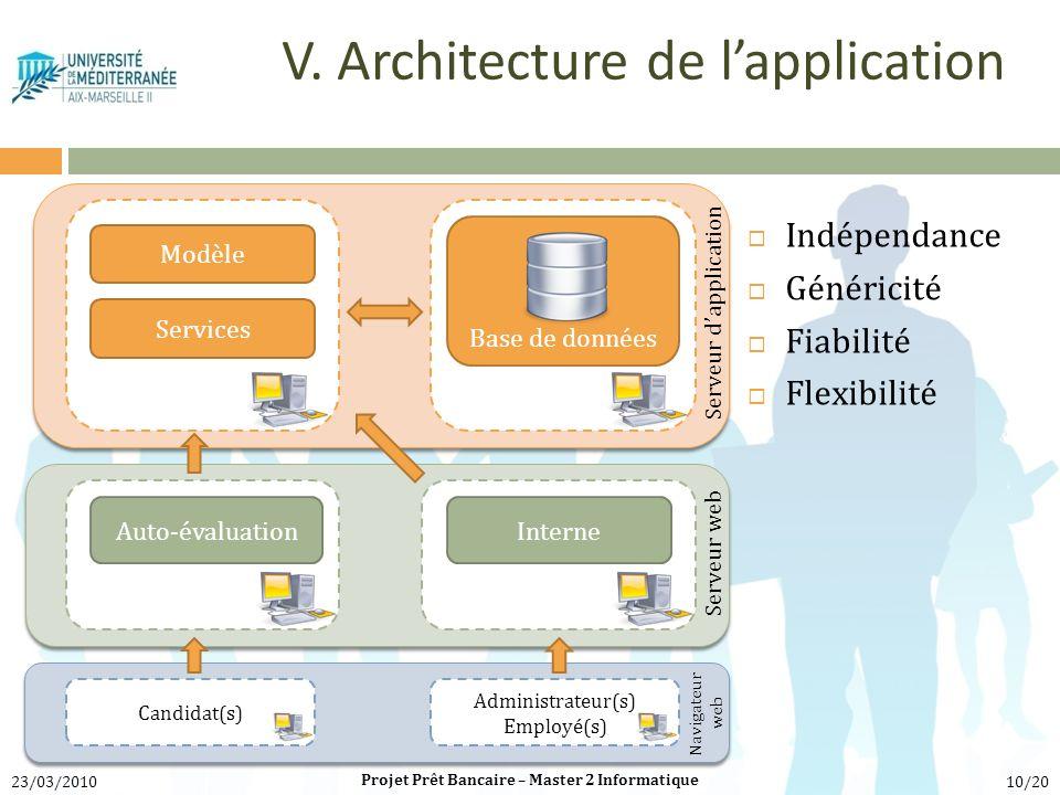 V. Architecture de l'application
