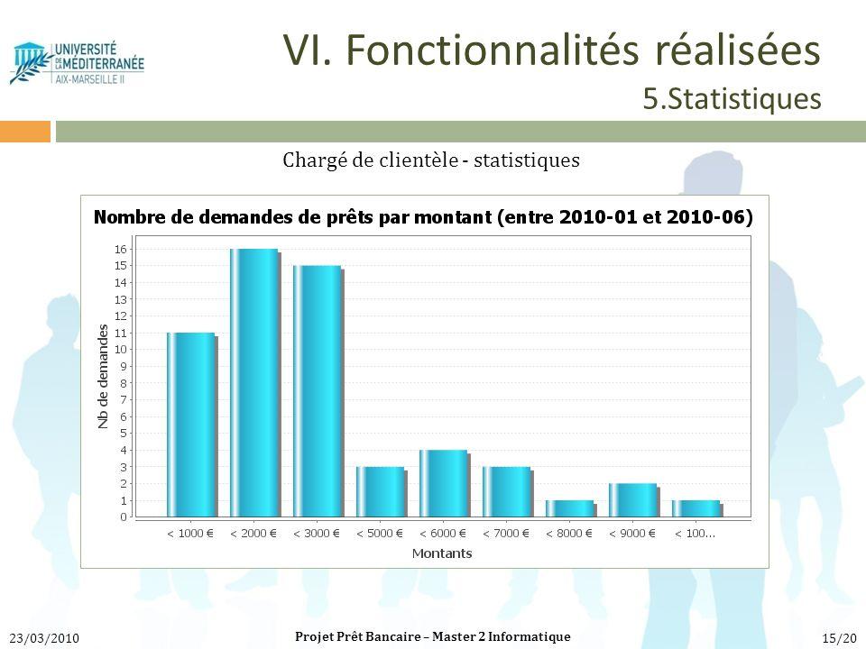 VI. Fonctionnalités réalisées 5.Statistiques