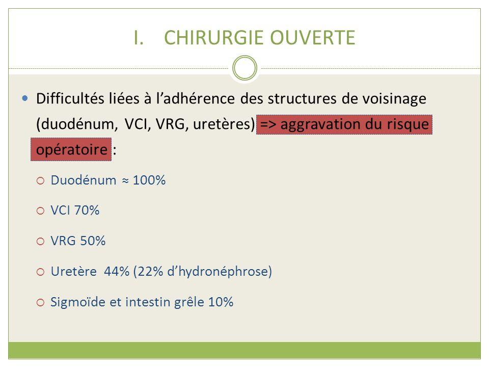 CHIRURGIE OUVERTE Difficultés liées à l'adhérence des structures de voisinage (duodénum, VCI, VRG, uretères) => aggravation du risque opératoire :