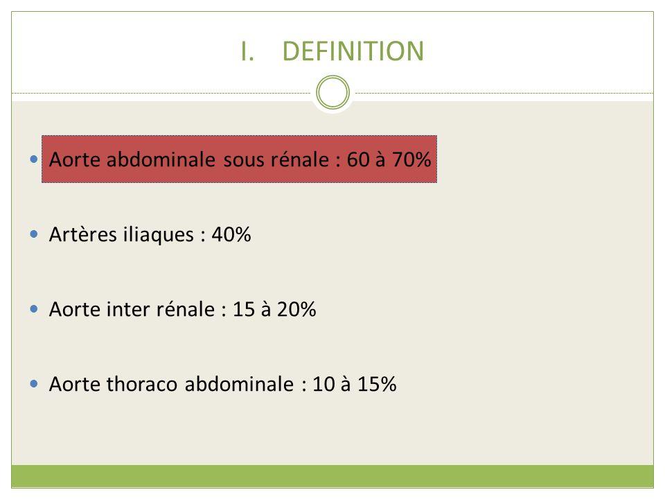 DEFINITION Aorte abdominale sous rénale : 60 à 70%