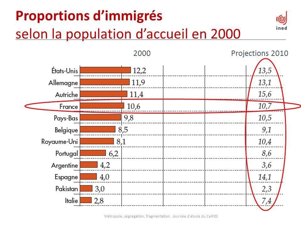 Proportions d'immigrés selon la population d'accueil en 2000