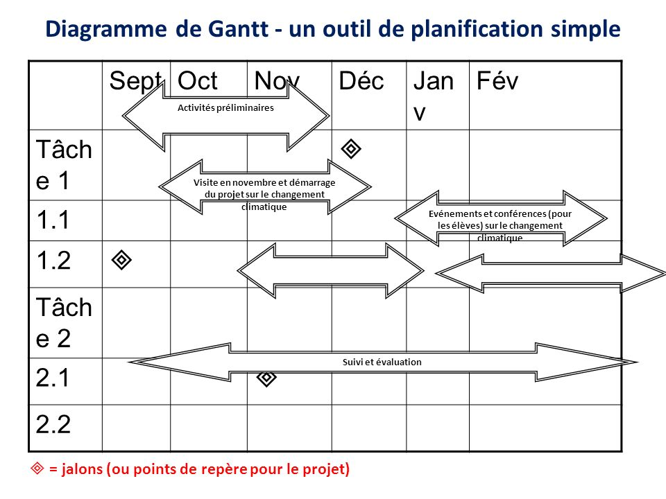 Diagramme de Gantt - un outil de planification simple