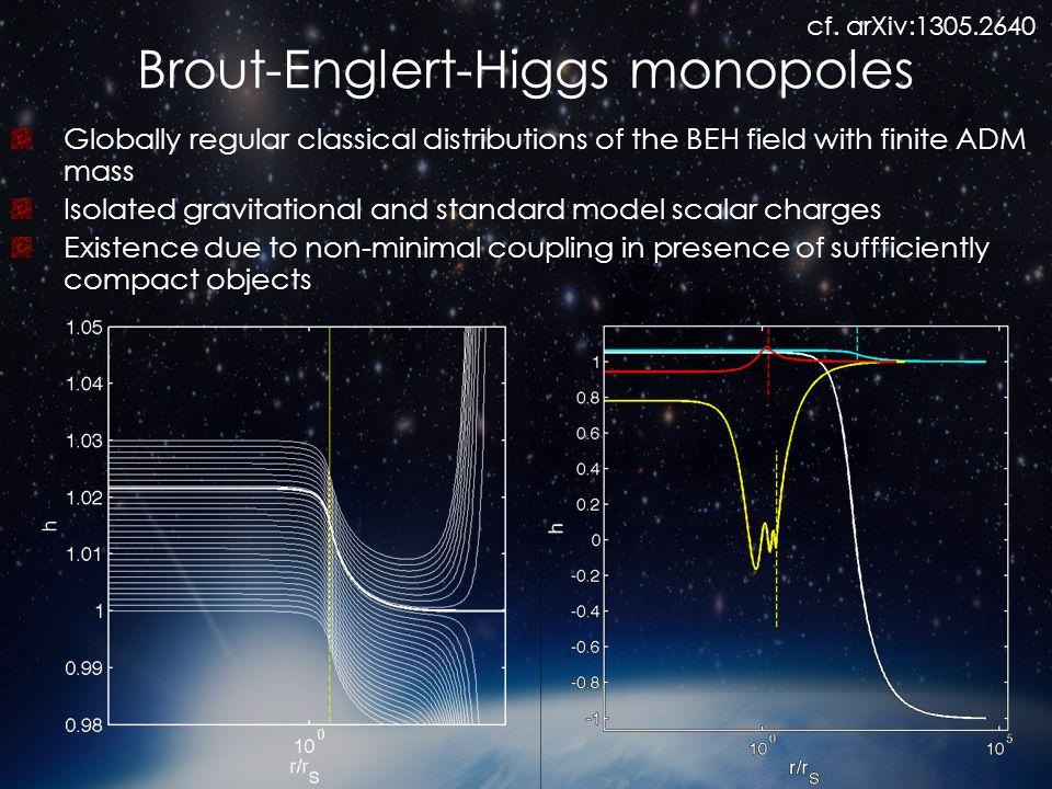 Brout-Englert-Higgs monopoles