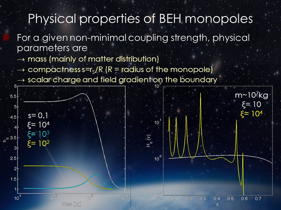 Physical properties of BEH monopoles