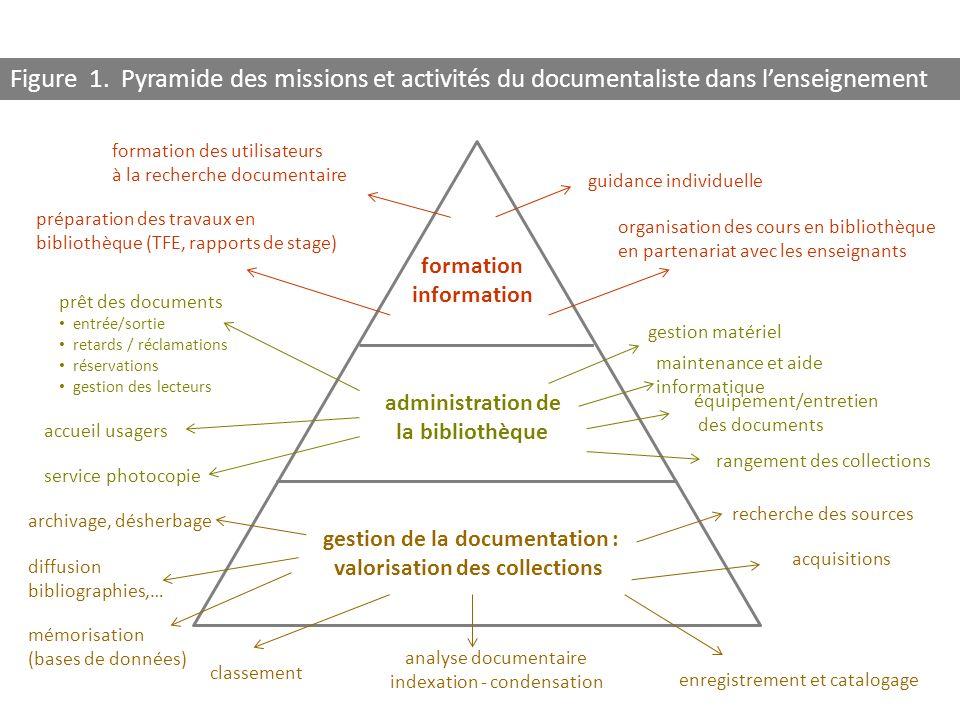 Figure 1. Pyramide des missions et activités du documentaliste dans l'enseignement