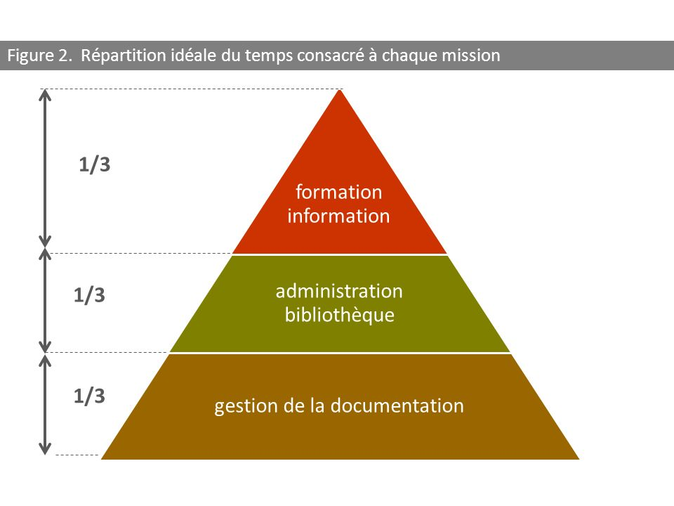 1/3 1/3 1/3 formation information administration bibliothèque