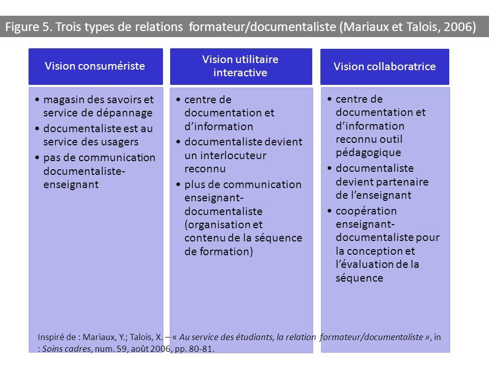 Figure 5. Trois types de relations formateur/documentaliste (Mariaux et Talois, 2006)