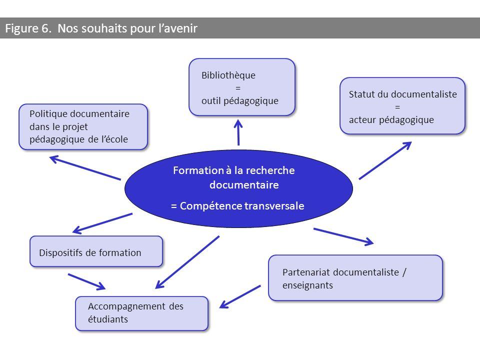 Figure 6. Nos souhaits pour l'avenir