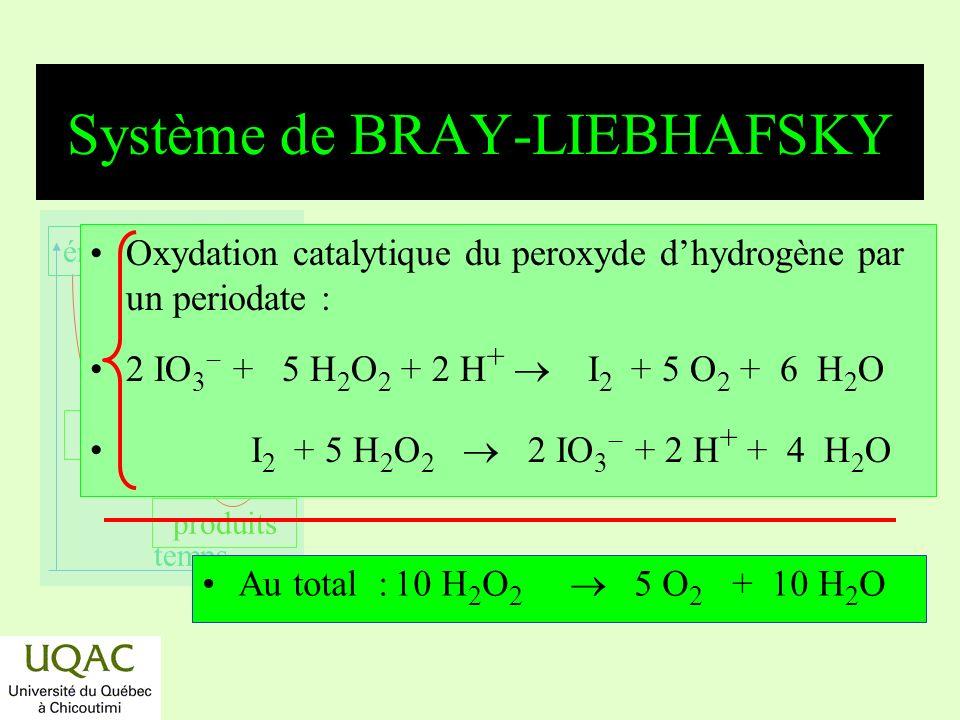 Système de BRAY-LIEBHAFSKY