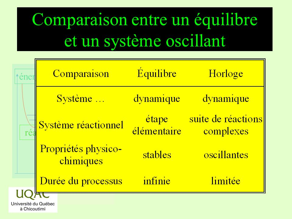 Comparaison entre un équilibre et un système oscillant