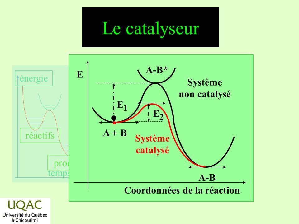 Le catalyseur A-B* E Système non catalysé E1 E2 A + B Système catalysé