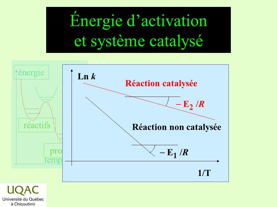 Énergie d'activation et système catalysé