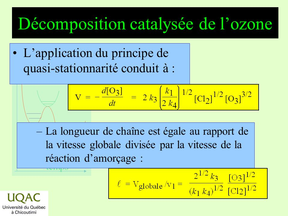 Décomposition catalysée de l'ozone