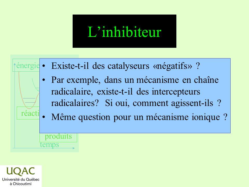 L'inhibiteur Existe-t-il des catalyseurs «négatifs»