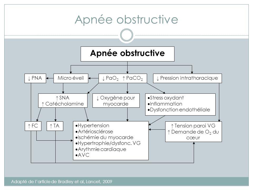 Apnée obstructive Apnée obstructive ↓ PNA Micro éveil ↓ PaO2 ↑ PaCO2