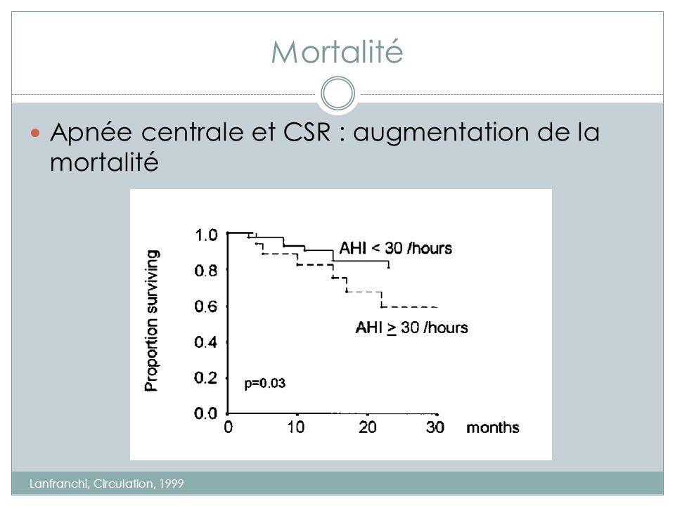 Mortalité Apnée centrale et CSR : augmentation de la mortalité