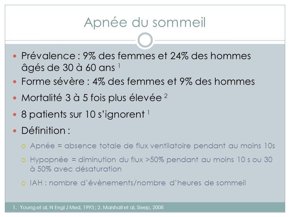 Apnée du sommeil Prévalence : 9% des femmes et 24% des hommes âgés de 30 à 60 ans 1. Forme sévère : 4% des femmes et 9% des hommes.