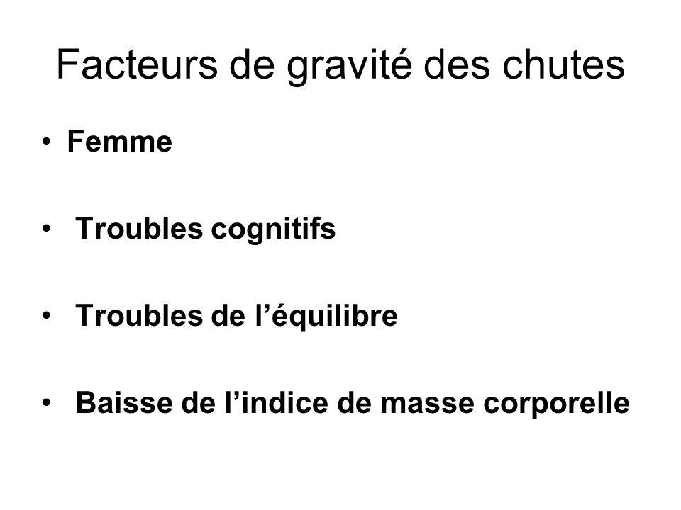 Facteurs de gravité des chutes