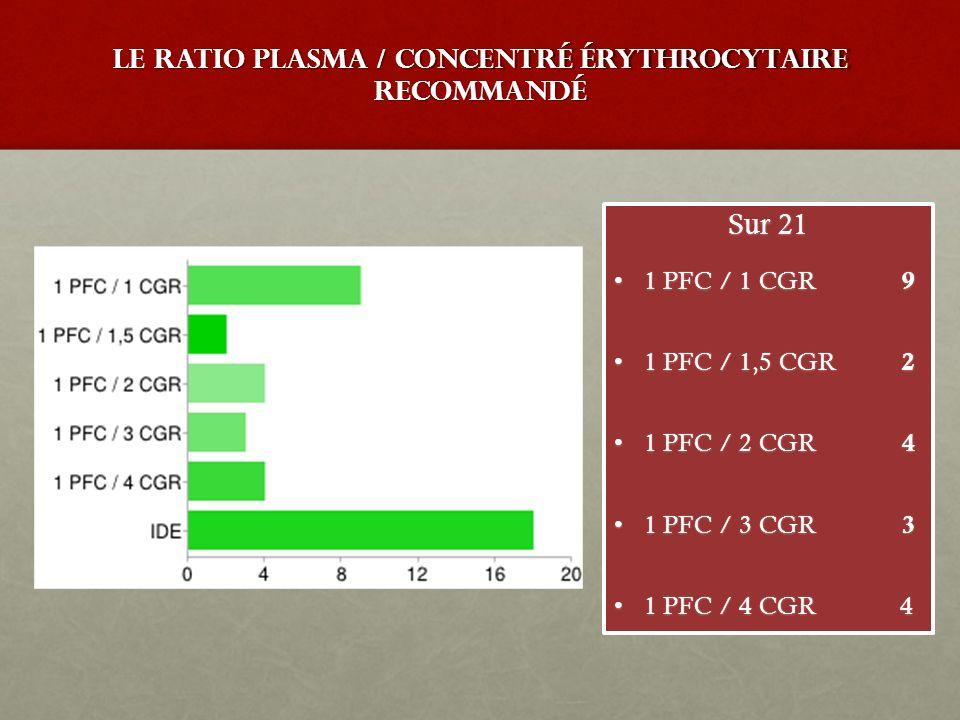 Le ratio Plasma / Concentré érythrocytaire recommandé