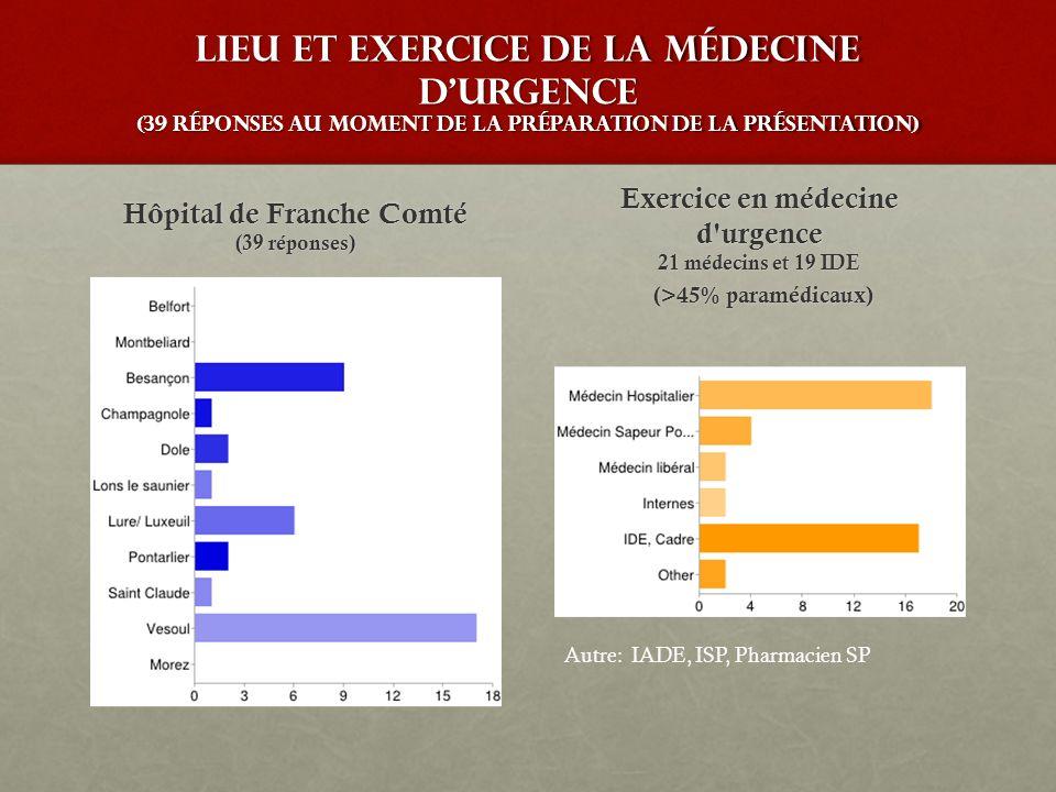 Hôpital de Franche Comté (39 réponses) Exercice en médecine d urgence