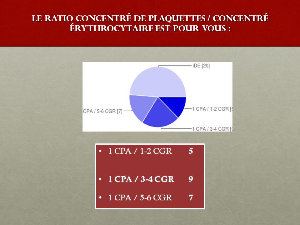 Le ratio Concentré de Plaquettes / Concentré érythrocytaire est pour vous :